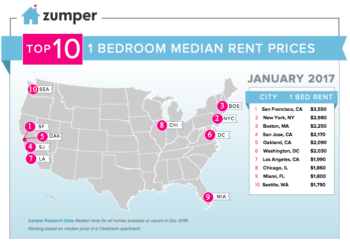 Why Is The Rent in San Francisco So High? Or is it? 4 Answers to 1 question.